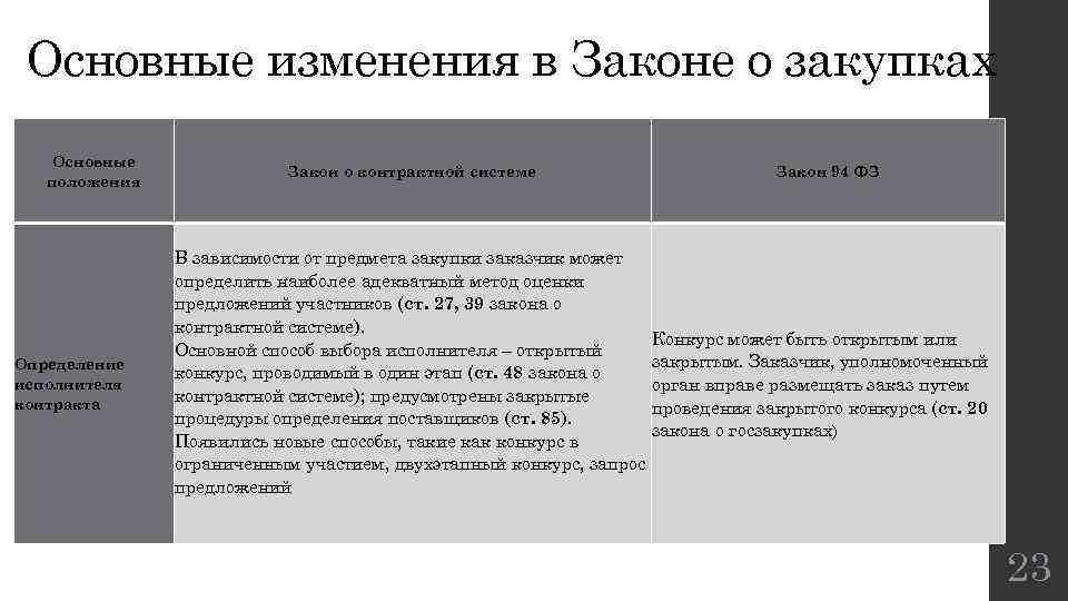 Основные изменения в Законе о закупках Основные положения Определение исполнителя контракта Закон о контрактной