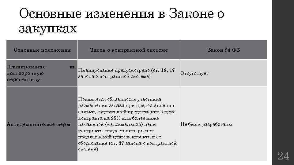 Основные изменения в Законе о закупках Основные положения Планирование долгосрочную перспективу на Антидемпинговые меры