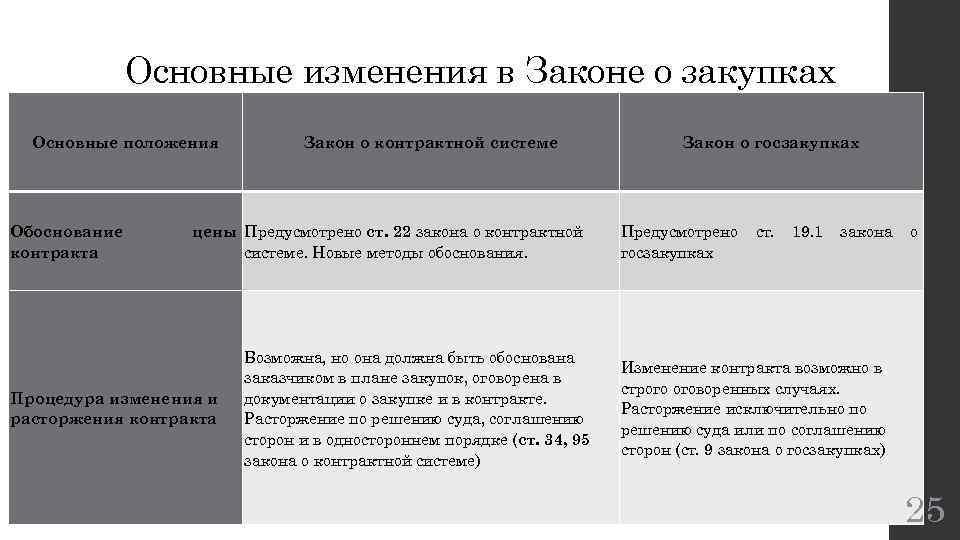 Основные изменения в Законе о закупках Основные положения Обоснование контракта Закон о контрактной системе