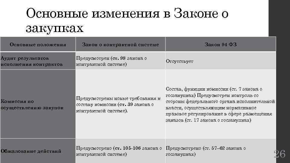 Основные изменения в Законе о закупках Основные положения Закон о контрактной системе Закон 94