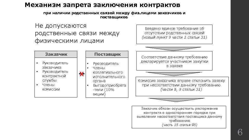 Механизм запрета заключения контрактов при наличии родственных связей между физ. лицами заказчиков и поставщиков