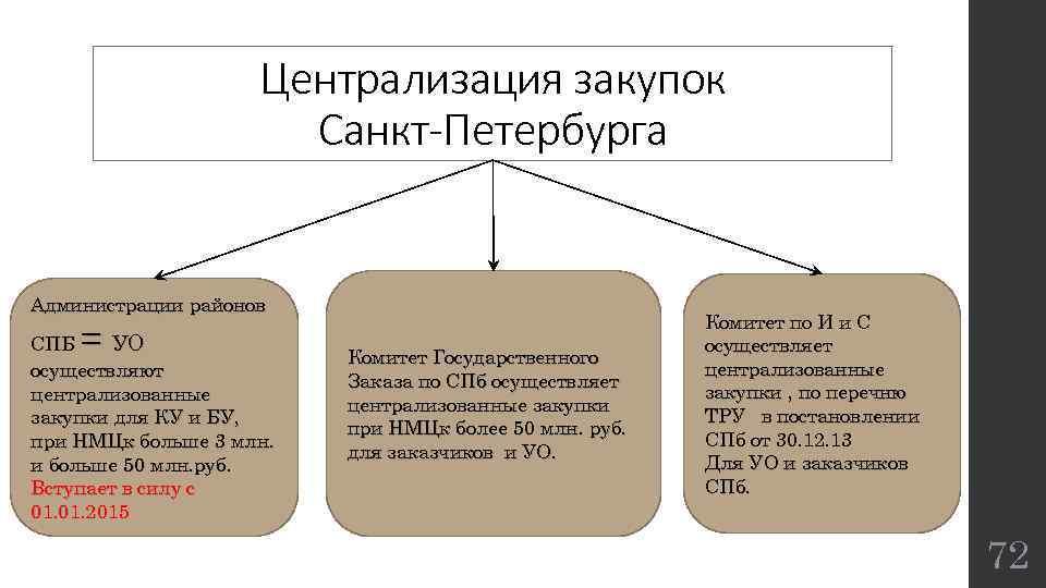 Централизация закупок Санкт-Петербурга Администрации районов = СПБ УО осуществляют централизованные закупки для КУ и