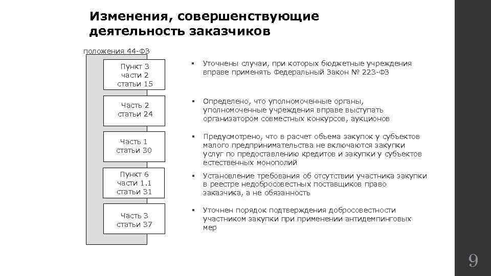 Изменения, совершенствующие деятельность заказчиков положения 44 -ФЗ Пункт 3 части 2 статьи 15 §