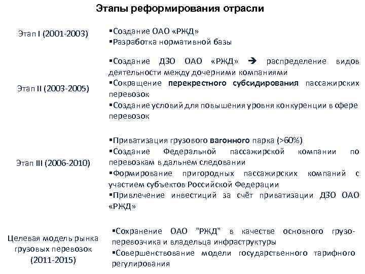Этапы реформирования отрасли Этап I (2001 -2003) §Создание ОАО «РЖД» §Разработка нормативной базы Этап