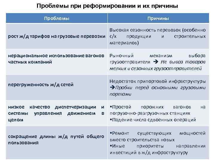 Проблемы при реформировании и их причины Проблемы Причины Высокая сезонность перевозок (особенно рост ж/д