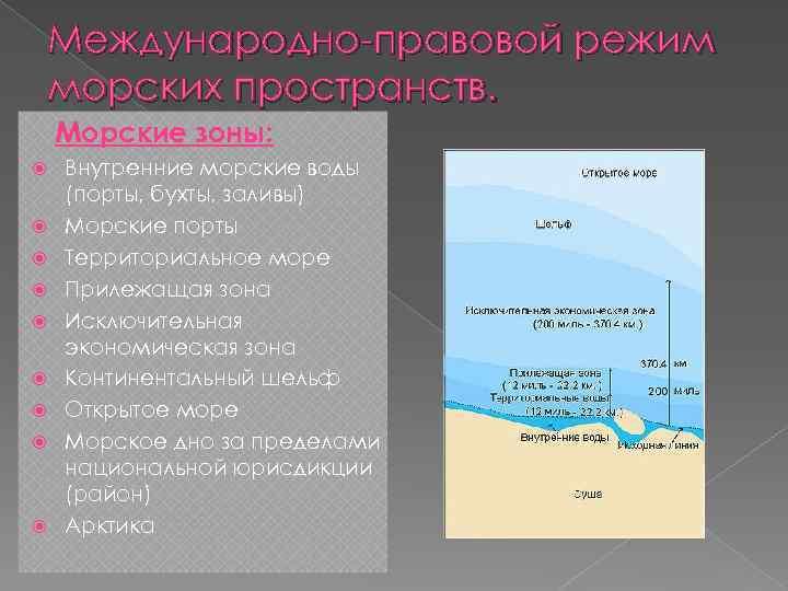 Международно-правовой режим морских пространств. Морские зоны: Внутренние морские воды (порты, бухты, заливы) Морские порты