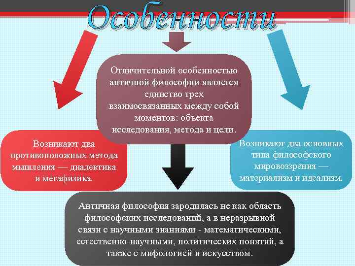 Особенности Отличительной особенностью античной философии является единство трех взаимосвязанных между собой моментов: объекта исследования,