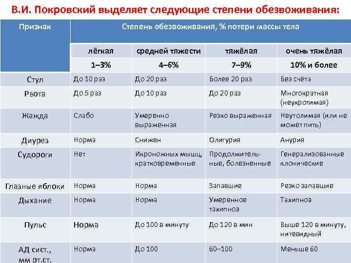 В. И. Покровский выделяет следующие степени обезвоживания: Признак Степень обезвоживания, % потери массы тела
