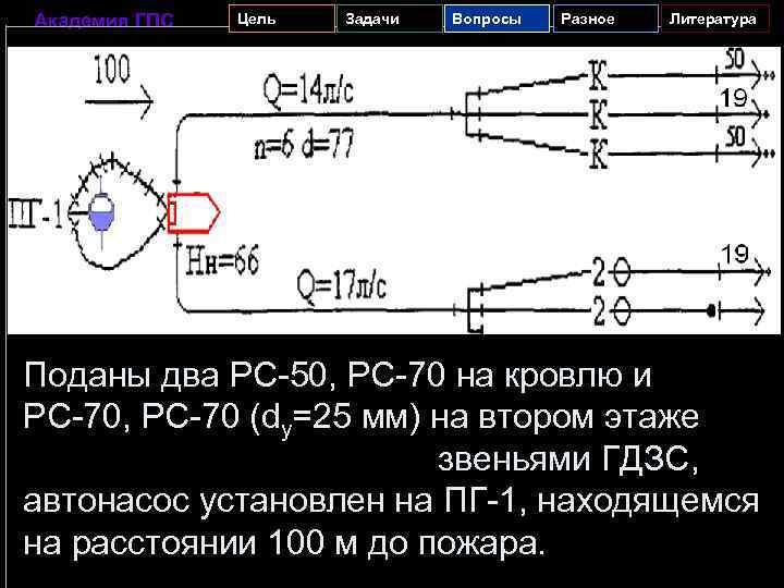 Академия ГПС Цель Задачи Вопросы Разное Литература Поданы два PC-50, PC-70 на кровлю и