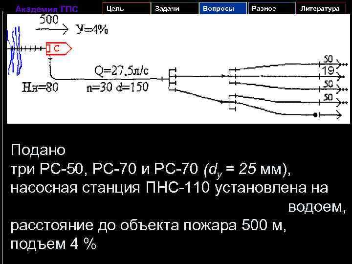 Академия ГПС Цель Задачи Вопросы Разное Литература Подано три PC-50, PC-70 и PC-70 (dy