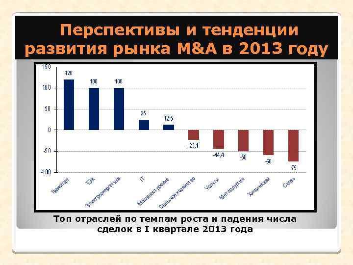 Перспективы и тенденции развития рынка M&A в 2013 году Топ отраслей по темпам