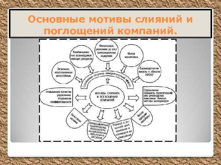 Основные мотивы слияний и поглощений компаний.