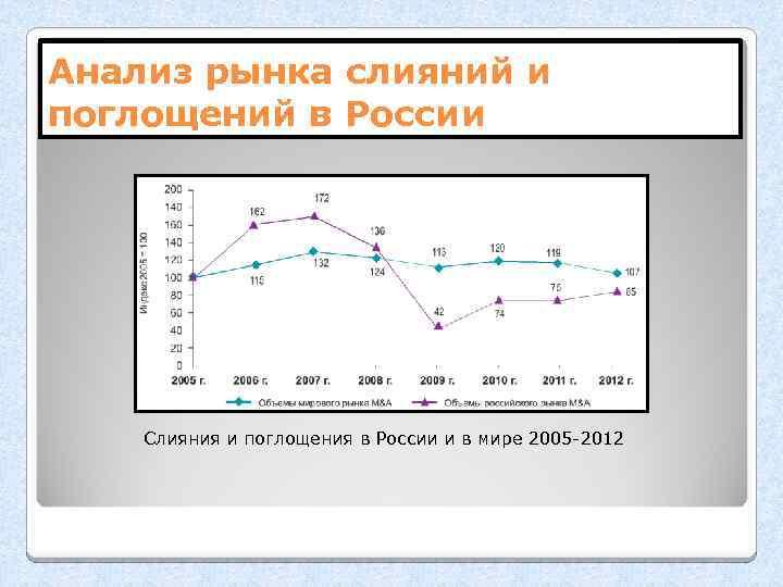 Анализ рынка слияний и поглощений в России Слияния и поглощения в России и в