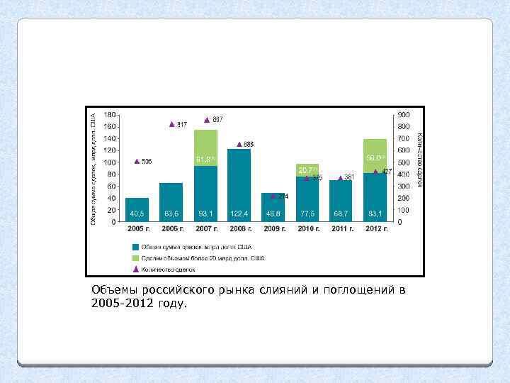 Объемы российского рынка слияний и поглощений в 2005 -2012 году.