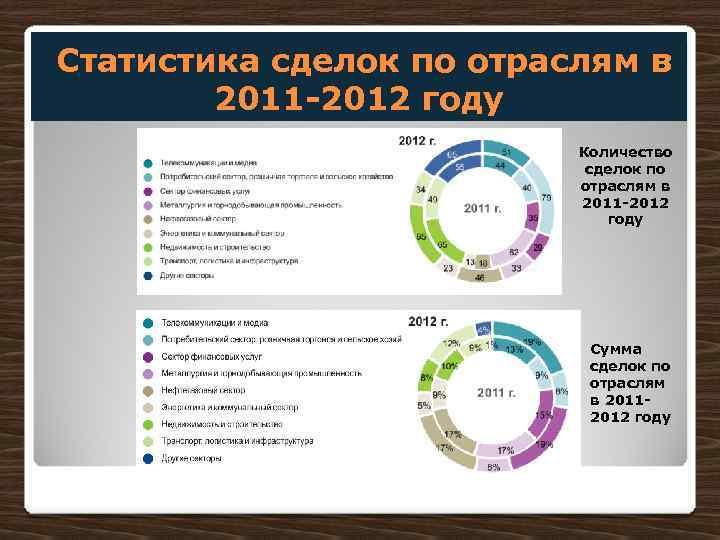 Статистика сделок по отраслям в 2011 -2012 году Количество сделок по отраслям в