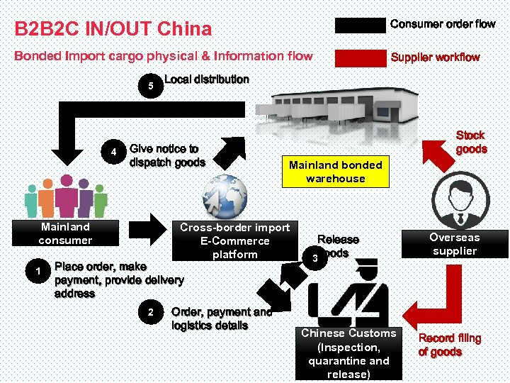 B 2 B 2 C IN/OUT China Consumer order flow Bonded Import cargo physical