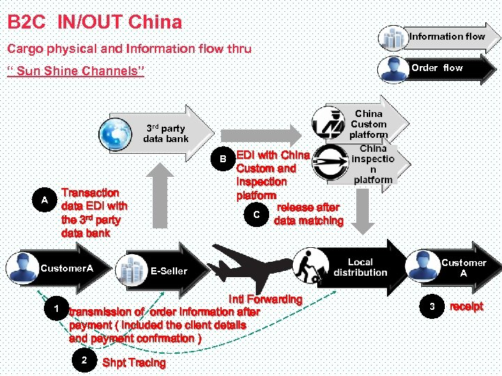 B 2 C IN/OUT China Information flow Cargo physical and Information flow thru Order