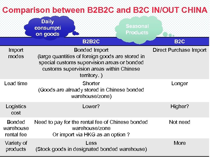 Comparison between B 2 B 2 C and B 2 C IN/OUT CHINA Daily