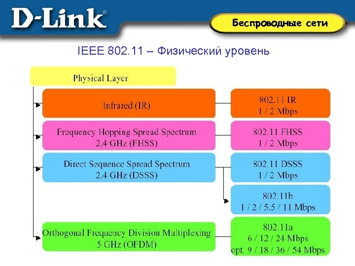 physical layer propagation Physical layer unit 1 introduction physical layer actually interacts with the transmission media, the physical part of the network that connects network.