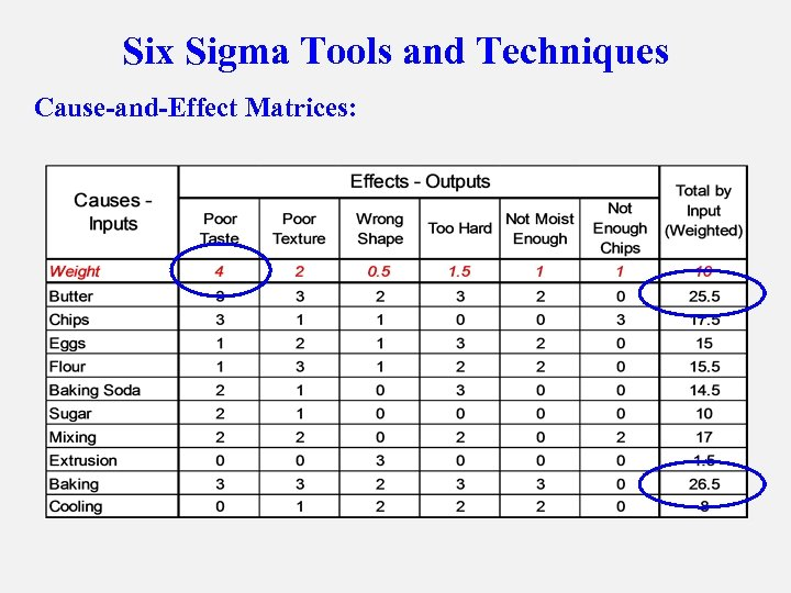 Six Sigma Tools and Techniques Cause-and-Effect Matrices: