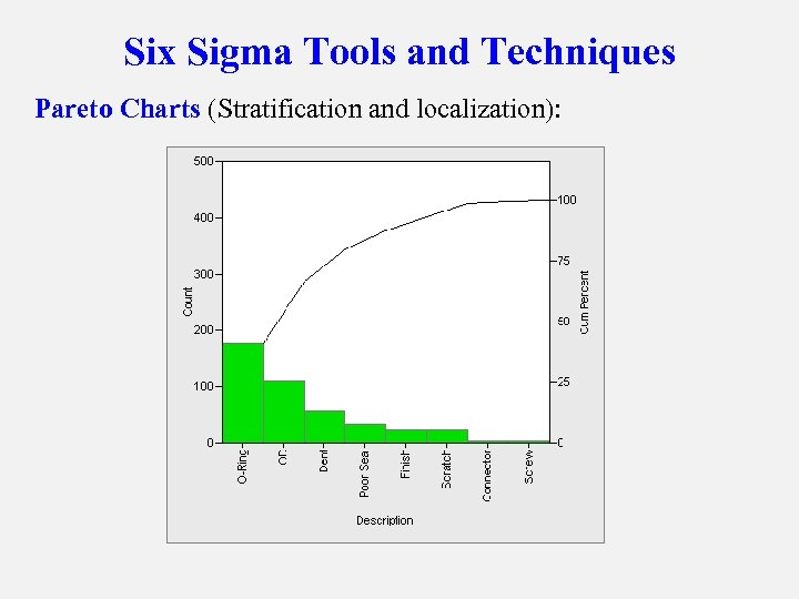 Six Sigma Tools and Techniques Pareto Charts (Stratification and localization):