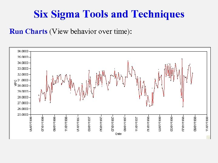 Six Sigma Tools and Techniques Run Charts (View behavior over time):