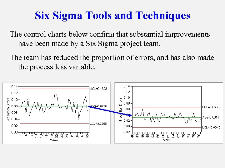 Six Sigma Tools and Techniques The control charts below confirm that substantial improvements have
