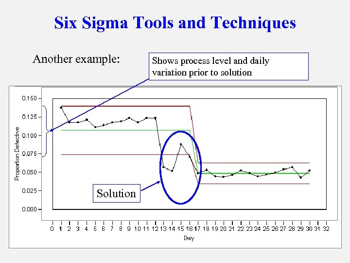 Six Sigma Tools and Techniques Another example: Solution Shows process level and daily variation