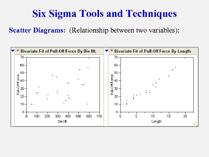 Six Sigma Tools and Techniques Scatter Diagrams: (Relationship between two variables):
