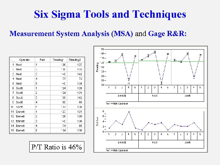 Six Sigma Tools and Techniques Measurement System Analysis (MSA) and Gage R&R: P/T Ratio