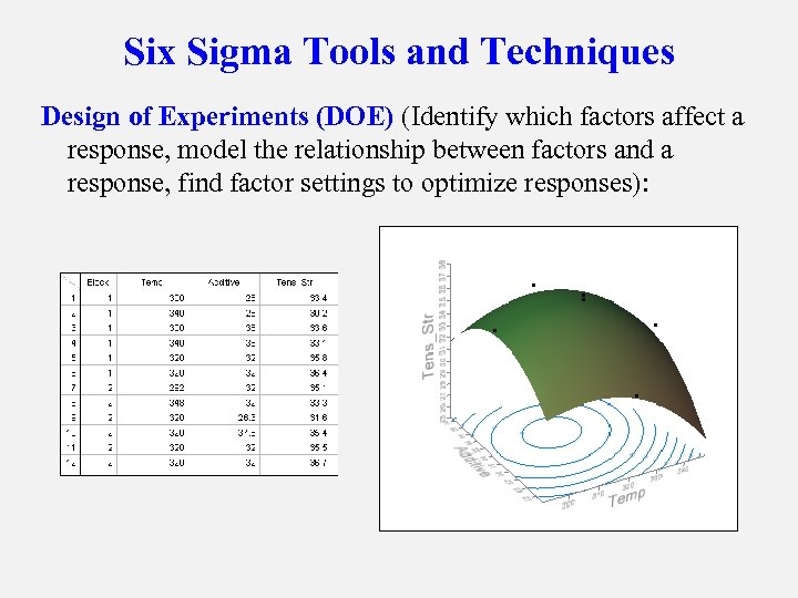 Six Sigma Tools and Techniques Design of Experiments (DOE) (Identify which factors affect a