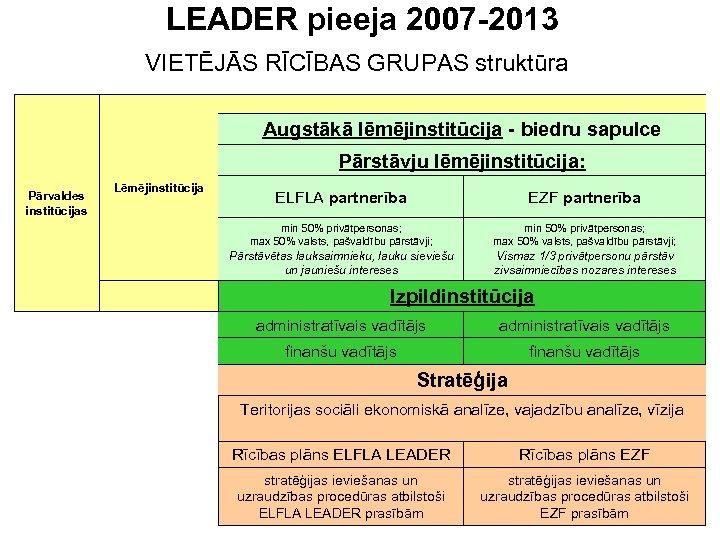 LEADER pieeja 2007 -2013 VIETĒJĀS RĪCĪBAS GRUPAS struktūra Augstākā lēmējinstitūcija - biedru sapulce Pārstāvju