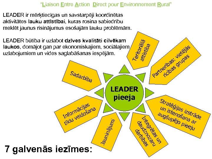 """""""Liaison Entre Action Direct pour Environnement Rural"""" LEADER ir mērķtiecīgas un savstarpēji koordinētas aktivitātes"""
