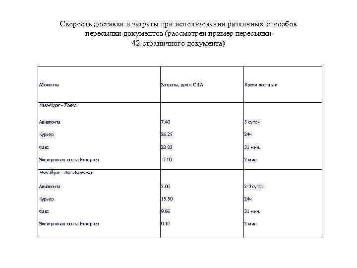 Скорость доставки и затраты при использовании различных способов пересылки документов (рассмотрен пример пересылки 42