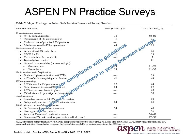 ASPEN PN Practice Surveys ey v s e lin m o rc o Po