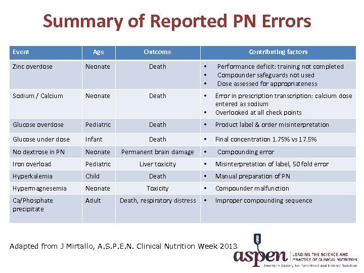 Summary of Reported PN Errors Event Age Outcome Contributing factors Zinc overdose Neonate Death