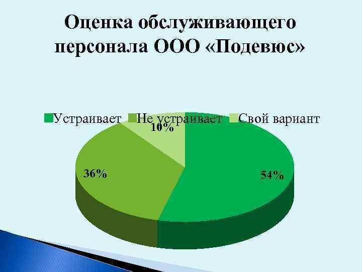 Оценка обслуживающего персонала ООО «Подевюс» Устраивает 36% Не устраивает 10% Свой вариант 54%