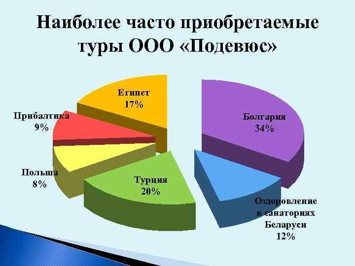 Наиболее часто приобретаемые туры ООО «Подевюс» Египет 17% Прибалтика 9% Польша 8% Болгария 34%