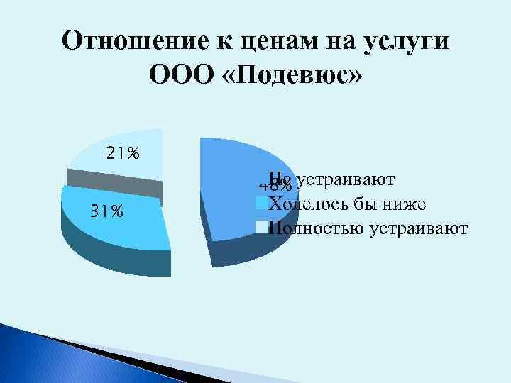 Отношение к ценам на услуги ООО «Подевюс» 21% Не устраивают 48% 31% Холелось бы