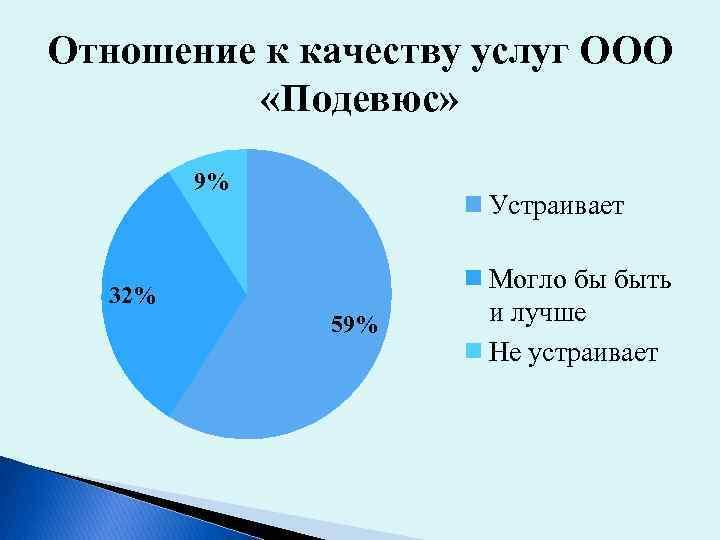 Отношение к качеству услуг ООО «Подевюс» 9% Устраивает 32% 59% Могло бы быть и