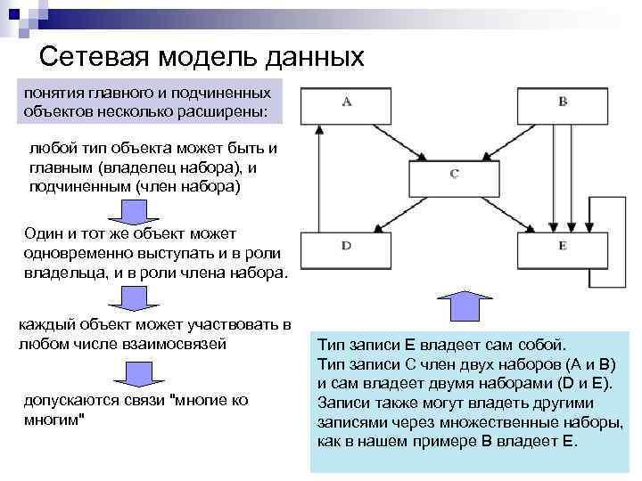 Сетевая модель данных понятия главного и подчиненных объектов несколько расширены: любой тип объекта может