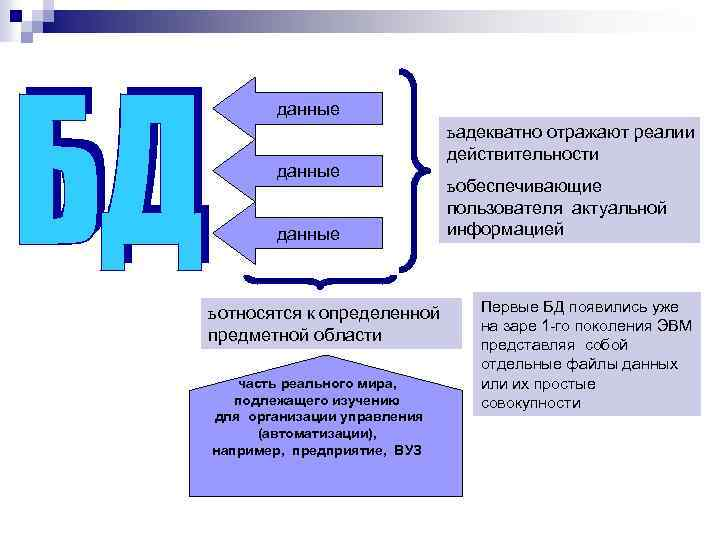 данные ь относятся к определенной предметной области часть реального мира, подлежащего изучению для организации