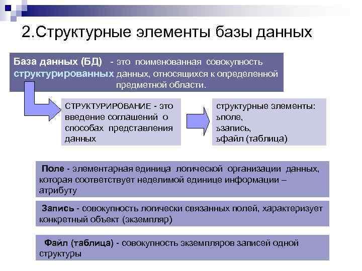 2. Структурные элементы базы данных База данных (БД) - это поименованная совокупность структурированных данных,