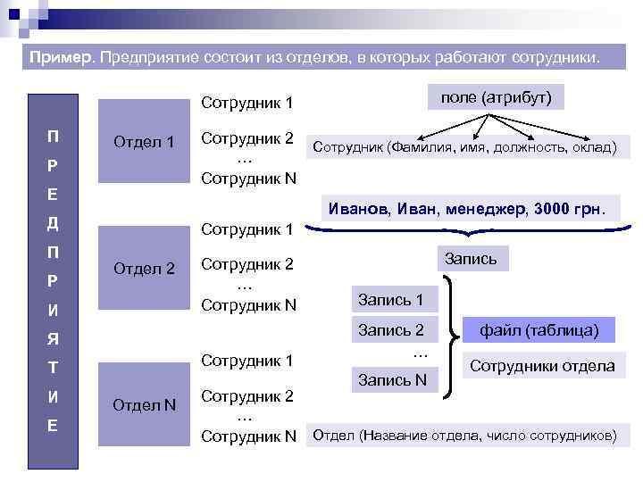Пример. Предприятие состоит из отделов, в которых работают сотрудники. поле (атрибут) Сотрудник 1 П