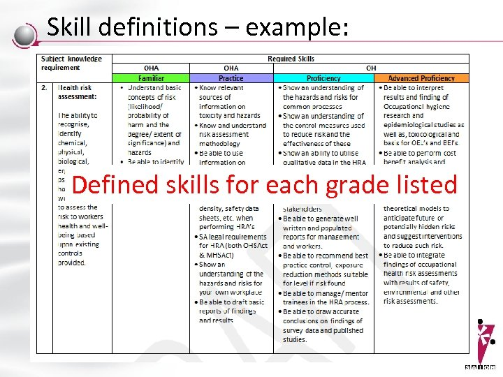 Skill definitions – example: Defined skills for each grade listed