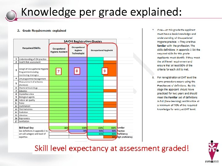 Knowledge per grade explained: Skill level expectancy at assessment graded!