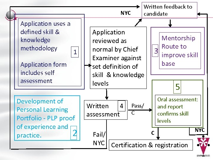NYC Application uses a defined skill & knowledge methodology 1 Application form includes self