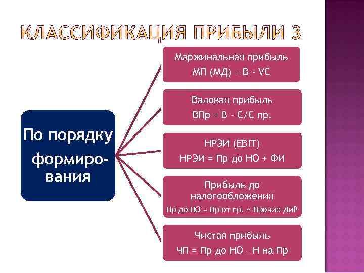 Маржинальная прибыль МП (МД) = В - VC Валовая прибыль ВПр = В –