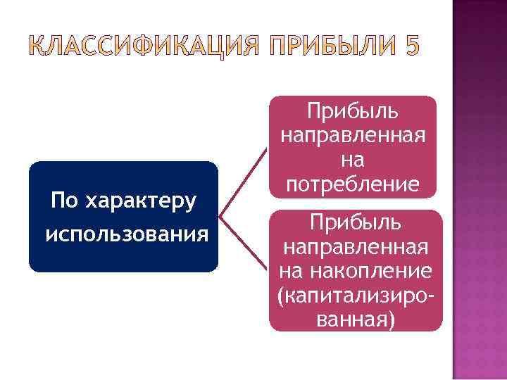 По характеру использования Прибыль направленная на потребление Прибыль направленная на накопление (капитализированная)