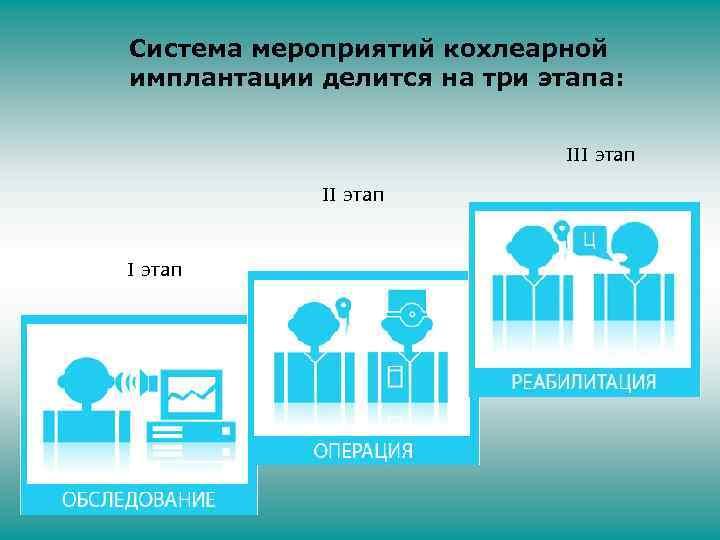 Система мероприятий кохлеарной имплантации делится на три этапа: III этап